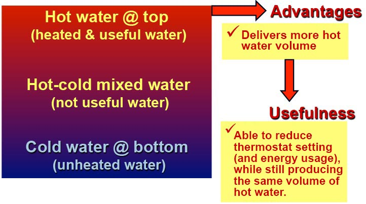 Diagram of the usefulness of heat stratification in water storage heater