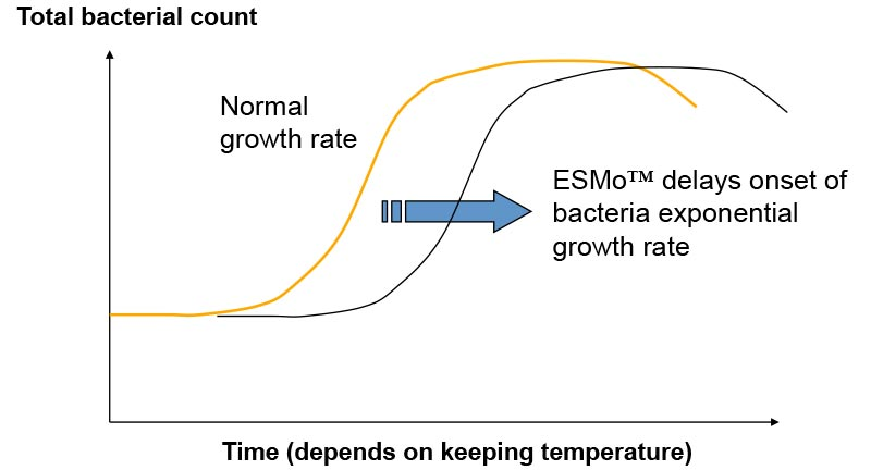 ESMo delays onset of bacteria exponential growth rate