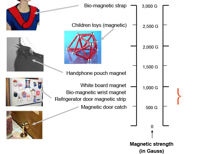 Graph of Magnetic Strength of SleepEzy™ - ESMo Technologies