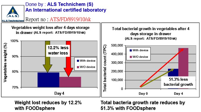 Lab Report on water loss and bacteria growth with FoodSphere