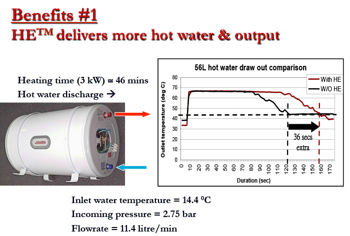Graphic illustrating that HE™ delivers more hot water & output