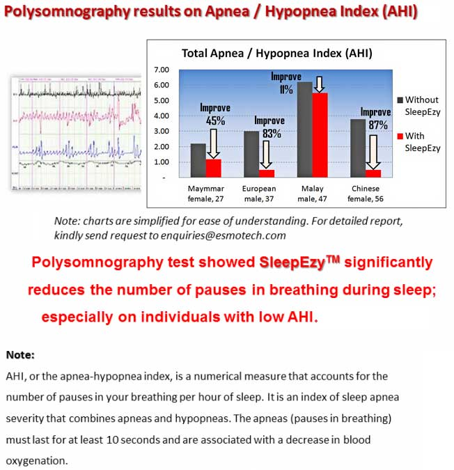 Polysomnography results on Apnea/Hypopnea Index (AHI)- Polysomnography test showed SleepEzy™ significantly reduces the number of pauses in breathing during sleep; especially on individuals with low AHI - ESMo Technologies