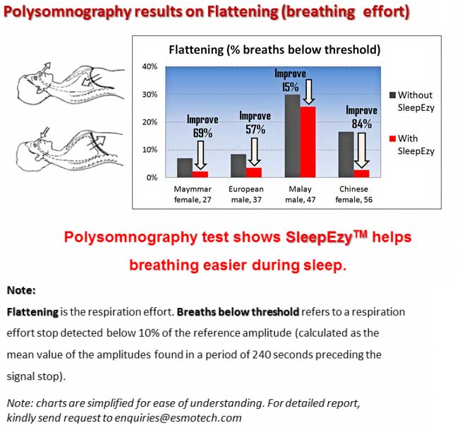 Polysomnography results on Flattening (breathing effort) - Polysomnography test shows SleepEzy™ helps breathing easier during sleep. - ESMo Technologies