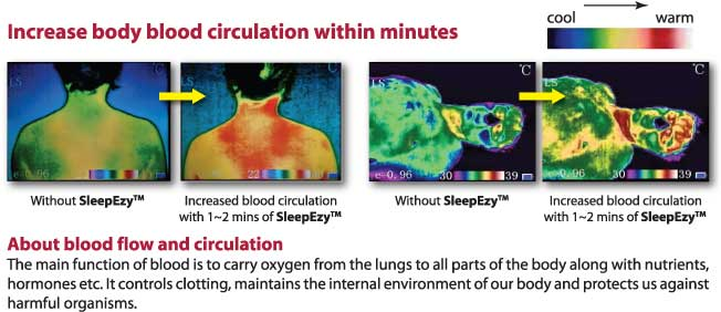 Increase body blood circulation within minutes on SleepEzy™ - ESMo Technologies