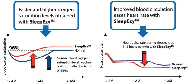 Faster and Higher oxygen saturation levels obtained with SleepEzy™ - Improved blood circulation eases heart rate with SleepEzy™ - ESMo Technologies